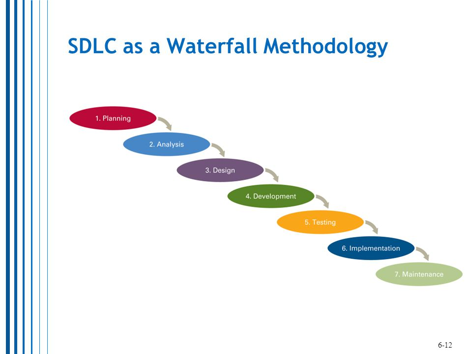 SDLC as a Waterfall Methodology