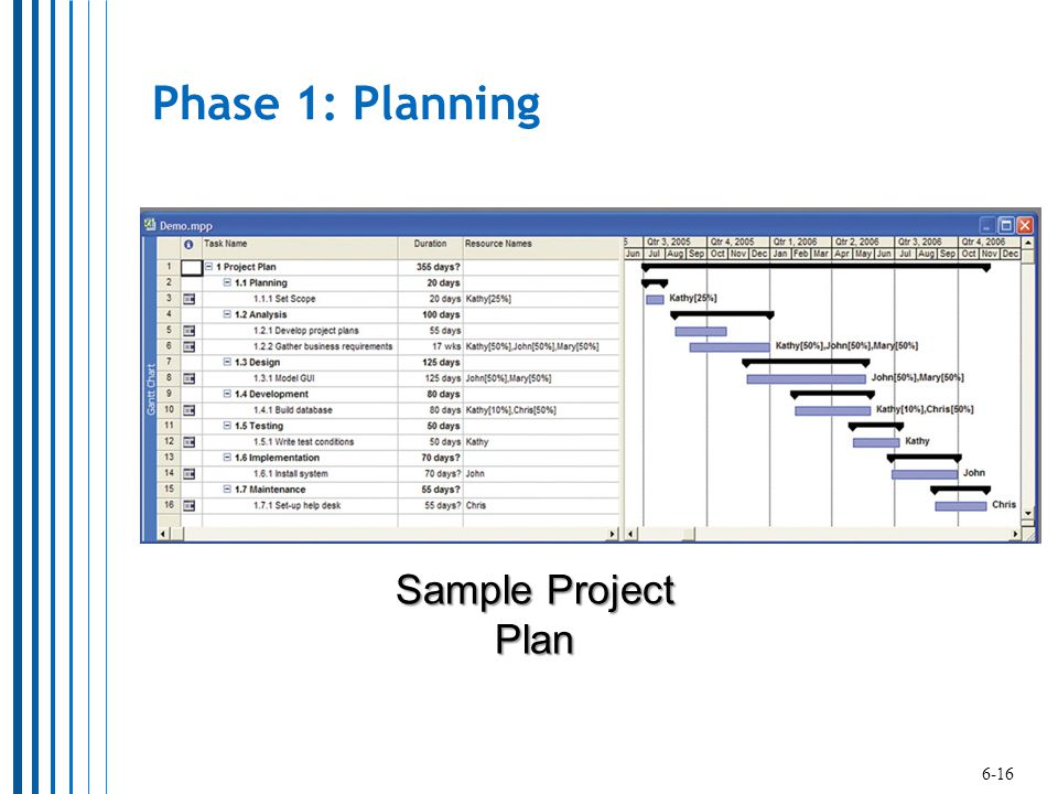 Phase 1: Planning Sample Project Plan 6-16
