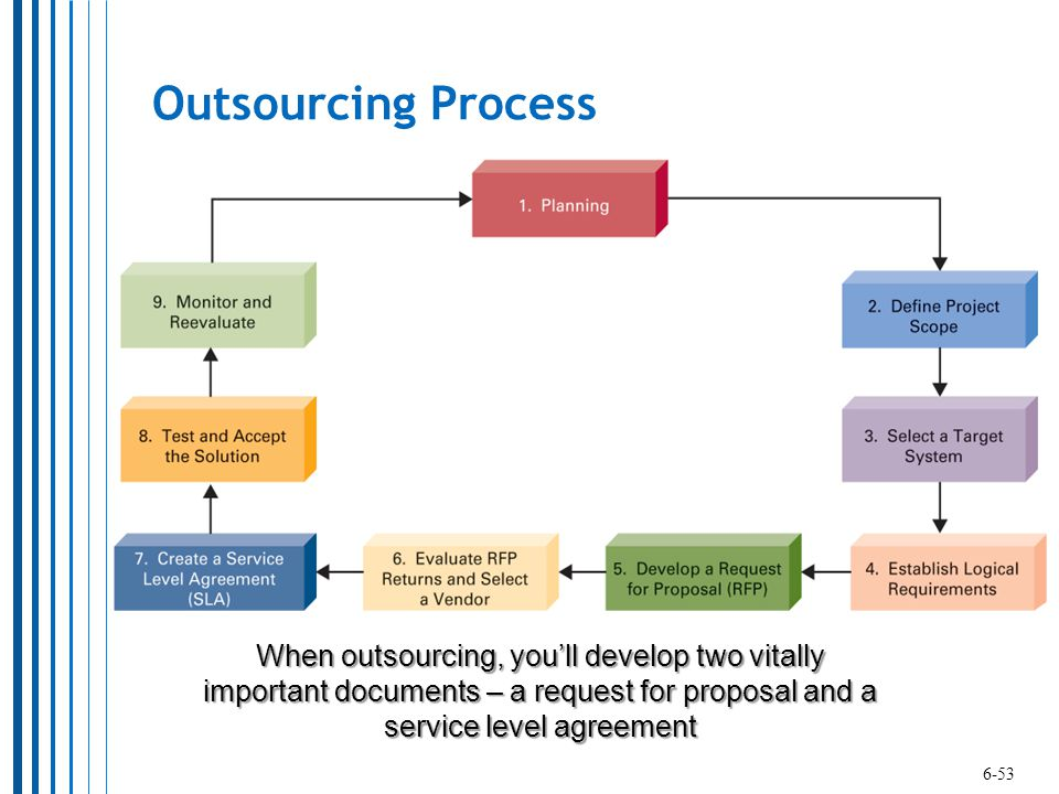 Outsourcing Process When outsourcing, you'll develop two vitally important documents – a request for proposal and a service level agreement.