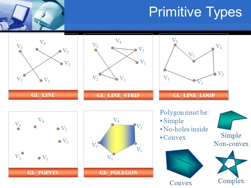 Primitive Types Polygon must be: Simple No-holes inside Convex