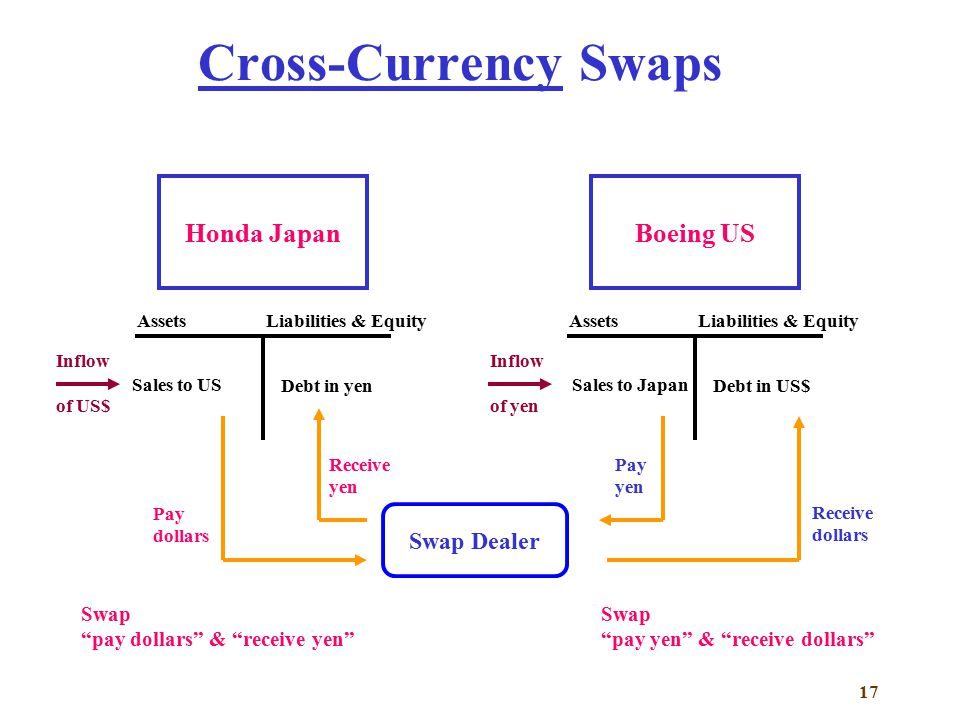 interest swaps For other loans, the interest rate on the loan will be variable a variable interest rate is adjusted periodically, upward or downward, to reflect the level of market interest rates at the time of the.