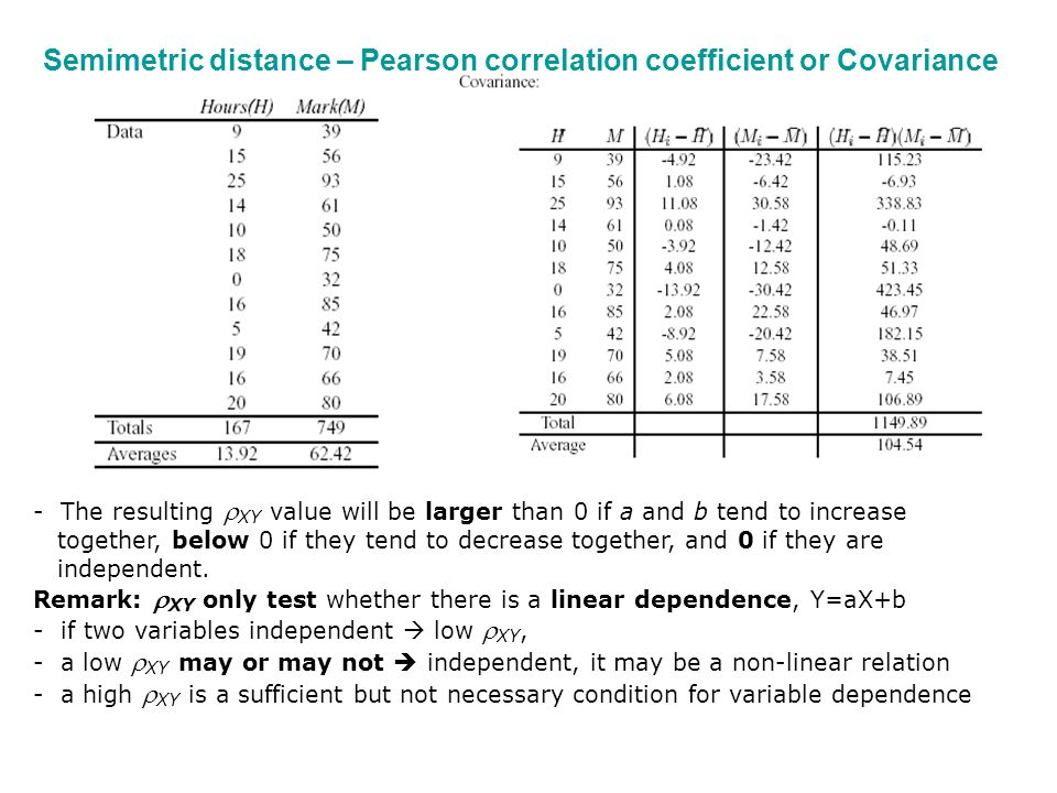 covariance and correlation coefficient relationship test