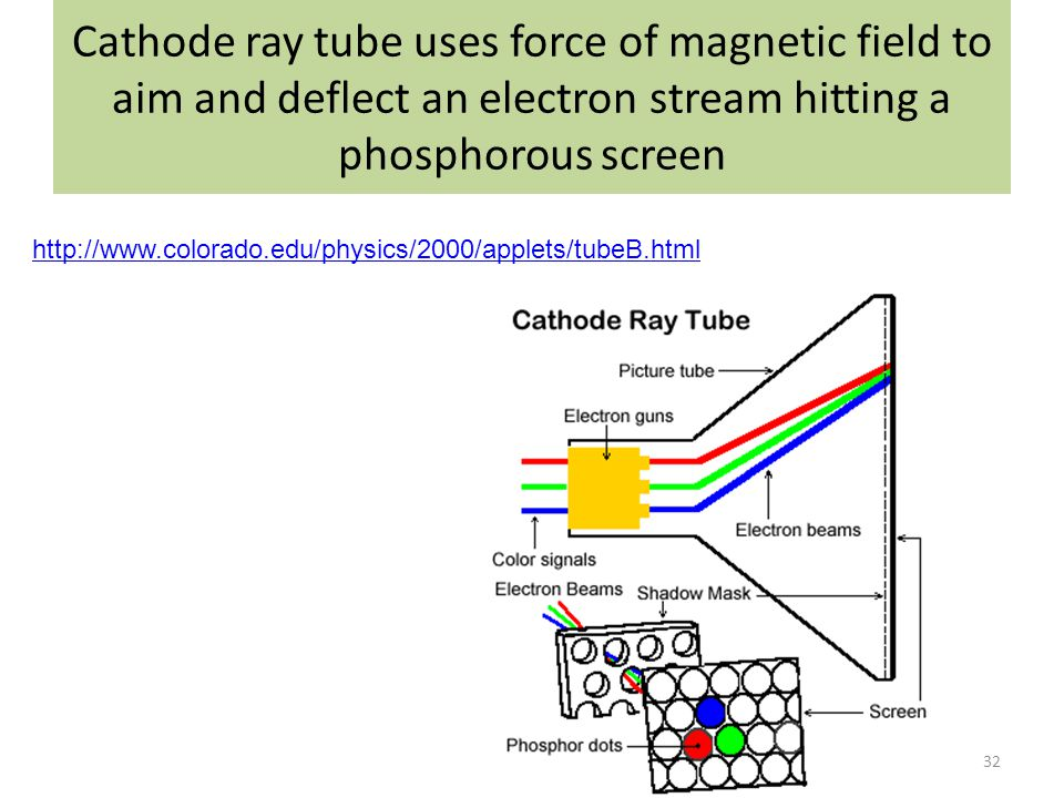 magnetic field and cathode ray tube This involves the motion of an electron in a cathode ray tube (crt) a simplified form of a cathode ray tube is shown in fig 1 the electrons are emitted from the cathode and accelerated towards the anode by an electric field.