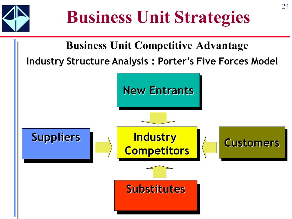 We begin with three terms ppt download - Porter s model of competitive advantage ...