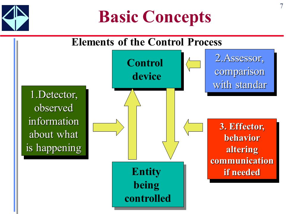 basic concepts of effective communication Four principles of interpersonal communication these principles underlie the workings in real life of interpersonal communication they are basic to communication.