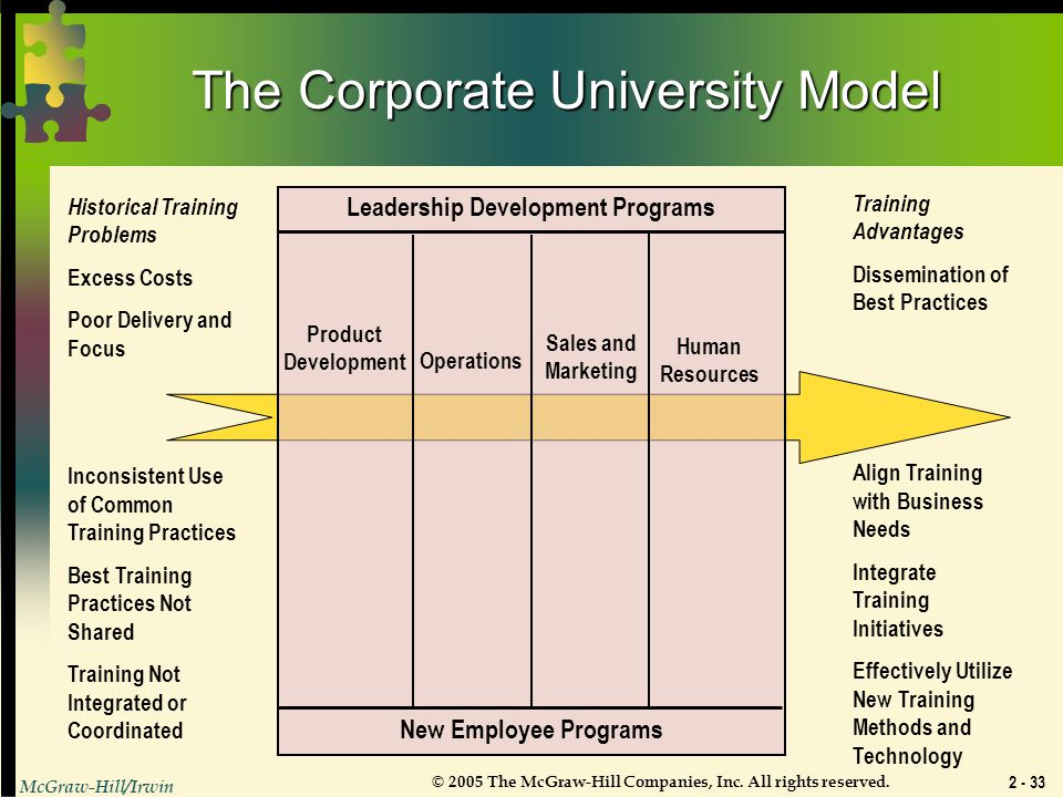 The Corporate University Model: Part One