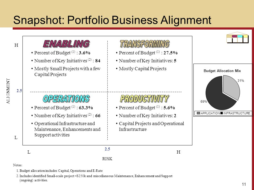 Snapshot: Portfolio Business Alignment