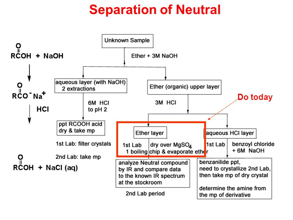 experiment c identification and separation of Qualitative analysis of metal ions in solution  the separation of components within a major group  the primary objectives of this experiment are to learn how to:.