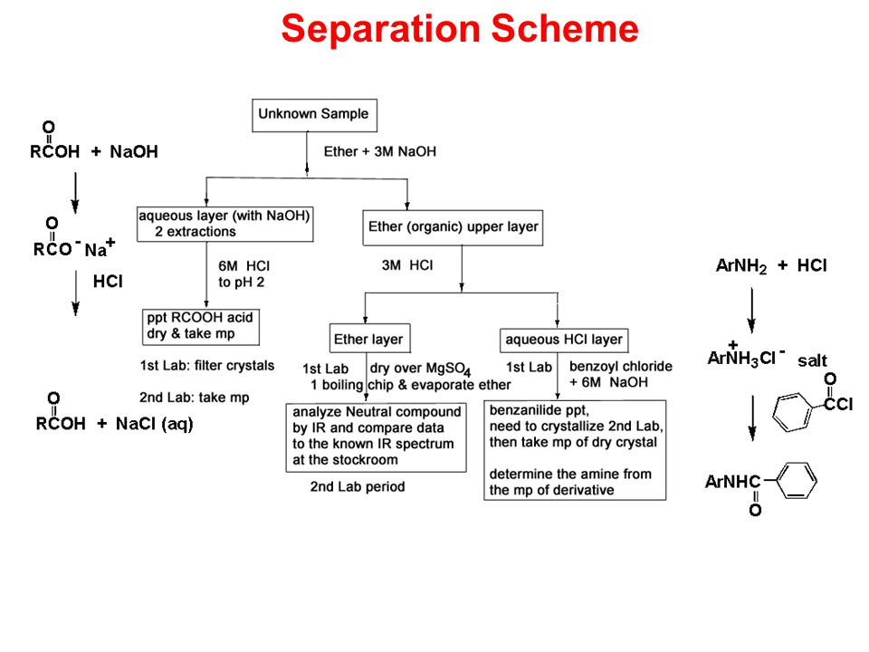 a separation and purification scheme Of devising a separation and purification scheme for a three component mixture the overall objective is to isolate in pure form two of the three compounds this was done using extraction, solubility, crystallization and vacuum filtration.