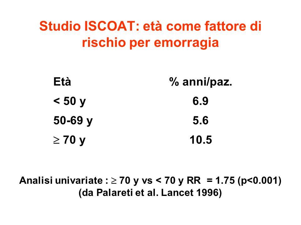 Studio ISCOAT: età come fattore di rischio per emorragia