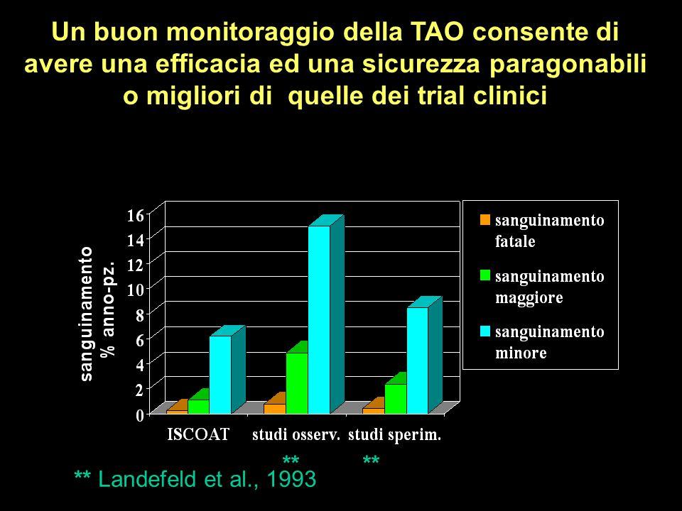 Un buon monitoraggio della TAO consente di avere una efficacia ed una sicurezza paragonabili o migliori di quelle dei trial clinici
