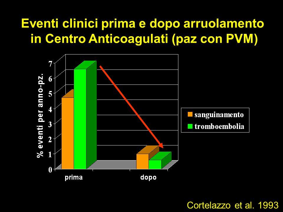 Eventi clinici prima e dopo arruolamento