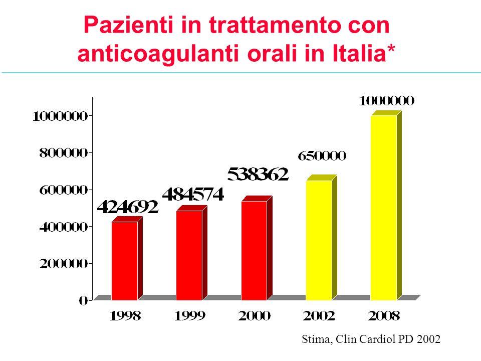 Pazienti in trattamento con anticoagulanti orali in Italia*