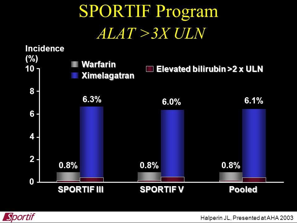 SPORTIF Program ALAT >3X ULN