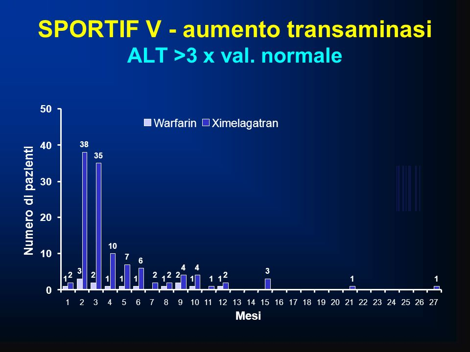 SPORTIF V - aumento transaminasi ALT >3 x val. normale