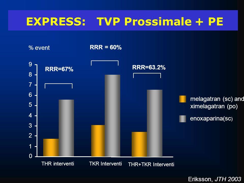 EXPRESS: TVP Prossimale + PE