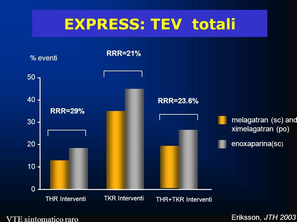 EXPRESS: TEV totali VTE sintomatico raro RRR=21% RRR=23.6% RRR=29%