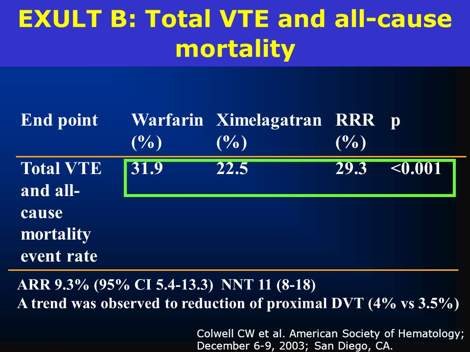 EXULT B: Total VTE and all-cause mortality