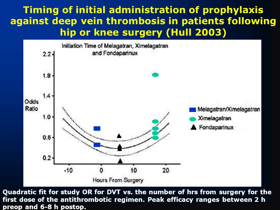 Timing of initial administration of prophylaxis against deep vein thrombosis in patients following hip or knee surgery (Hull 2003)