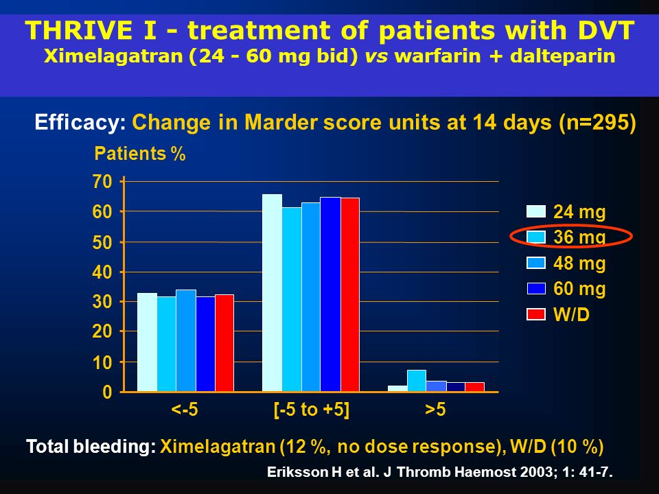THRIVE I - treatment of patients with DVT Ximelagatran (24 - 60 mg bid) vs warfarin + dalteparin