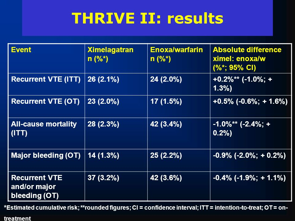 THRIVE II: results Event Ximelagatran n (%*) Enoxa/warfarin n (%*)