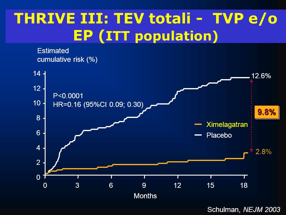 THRIVE III: TEV totali - TVP e/o EP (ITT population)