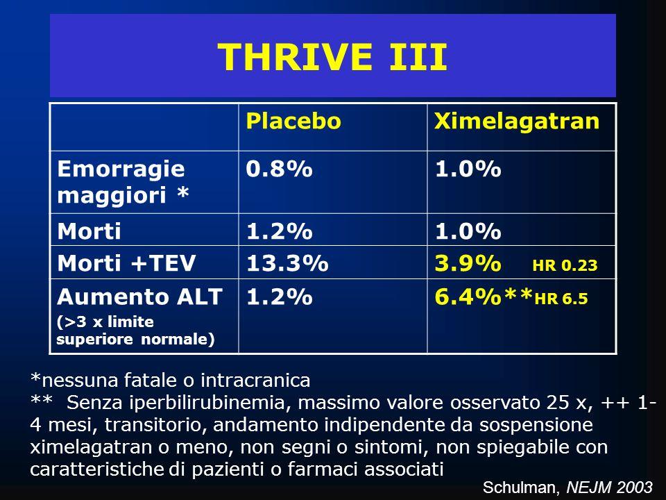 THRIVE III Placebo Ximelagatran Emorragie maggiori * 0.8% 1.0% Morti