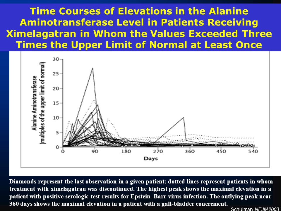 Time Courses of Elevations in the Alanine Aminotransferase Level in Patients Receiving Ximelagatran in Whom the Values Exceeded Three Times the Upper Limit of Normal at Least Once