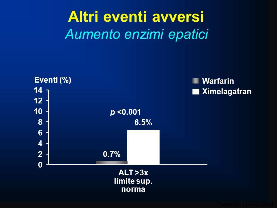 Altri eventi avversi Aumento enzimi epatici