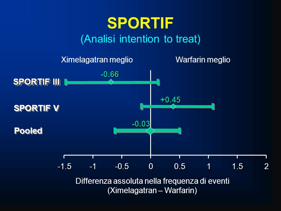 SPORTIF (Analisi intention to treat)