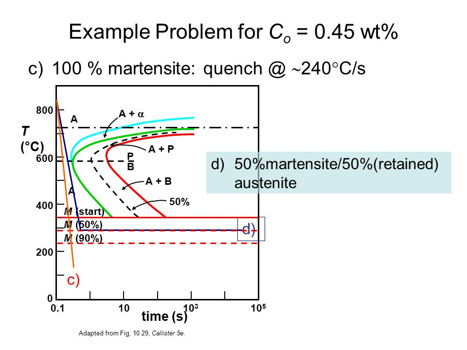 Chapter 10 phase transformations adding time to phase diagrams 35 example ccuart Gallery