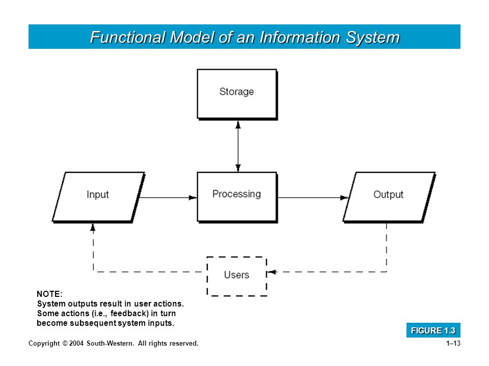 introduction to information systems pdf download
