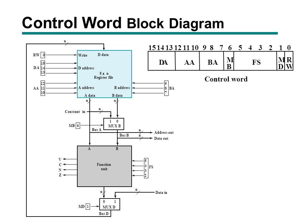 cpen digital system design chapter 9  u2013 computer design