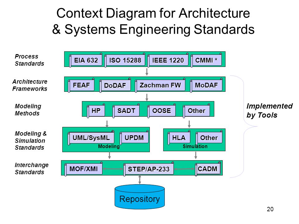 program cost and schedule integrated systems engineering 20 context diagram for architecture systems engineering standards