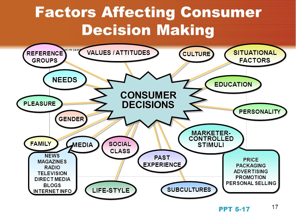 factors influencing kuching consumers decision making Although we may not do it intentionally, but while making a buying decision,   marketingwit provides the four major factors influencing the buying decisions of.