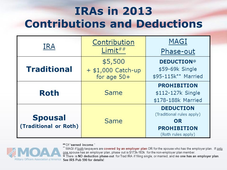 IRAs in 2013 Contributions and Deductions