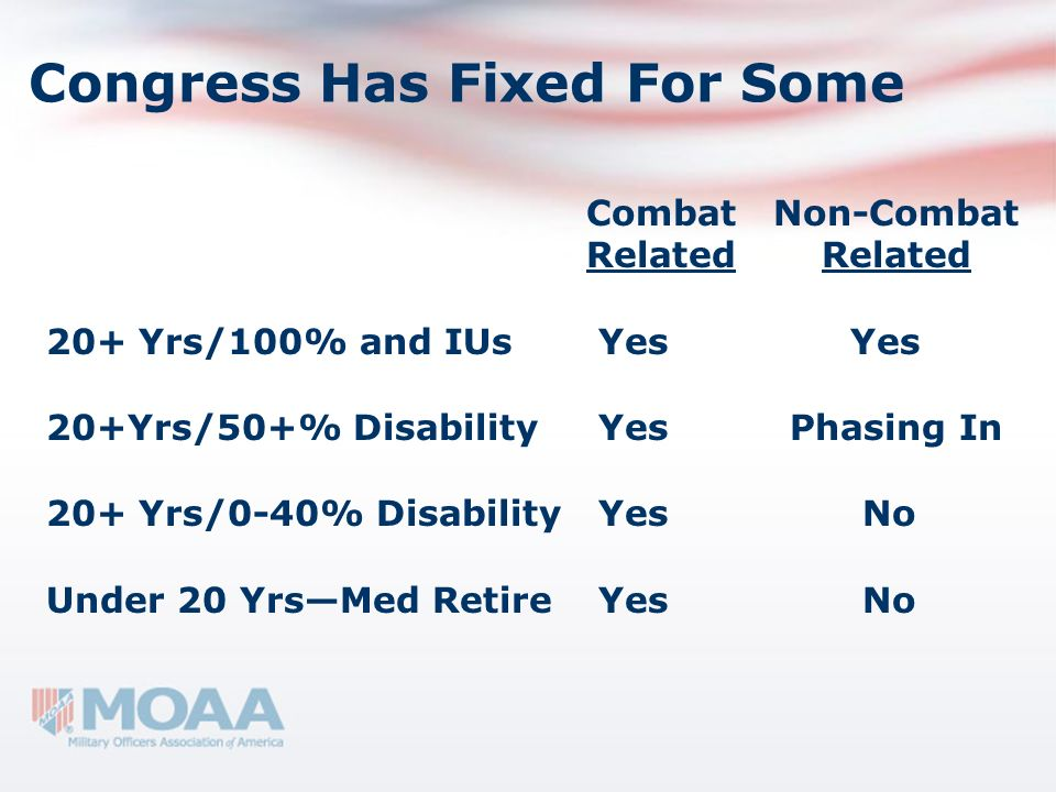 Congress Has Fixed For Some