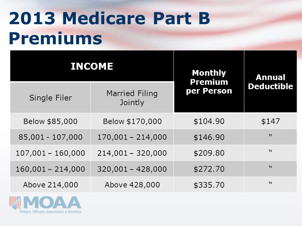 What Part B covers  Medicare
