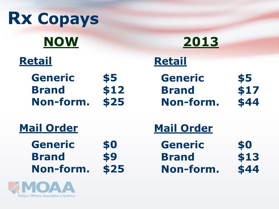 Rx Copays NOW 2013. Retail Generic $5 Brand $12 Non-form. $25 Mail Order Generic $0 Brand $9 Retail.
