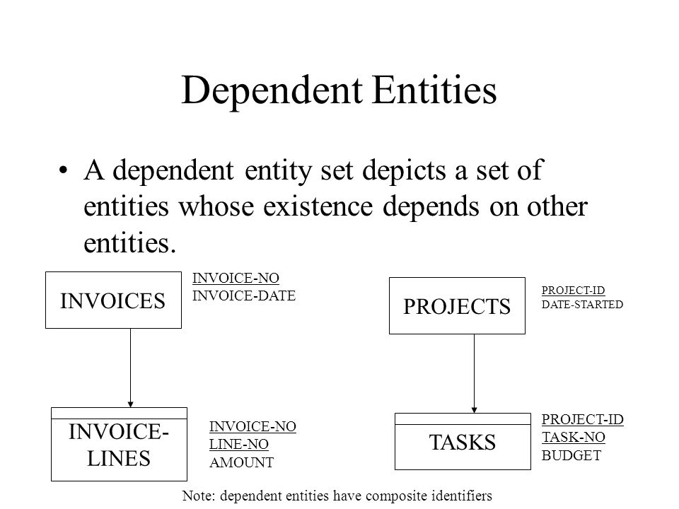 entity relationship diagram notes