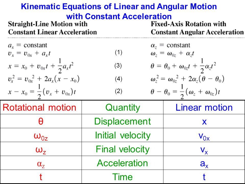 Kinematic equations and reaction time