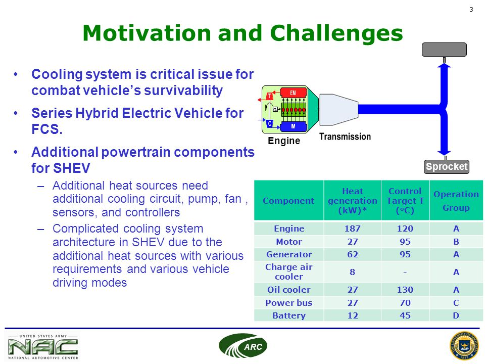 Cooling System Architecture Design for FCS Hybrid Electric Vehicle - ppt video online download