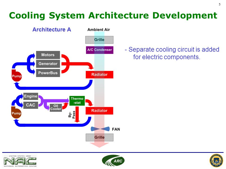 Cooling System Architecture Design For FCS Hybrid Electric Vehicle Ppt Vide