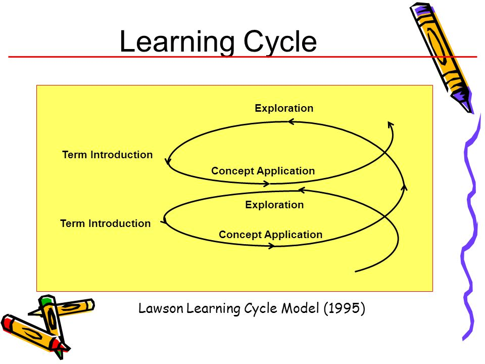 Learning Cycle Lawson Learning Cycle Model (1995) Exploration