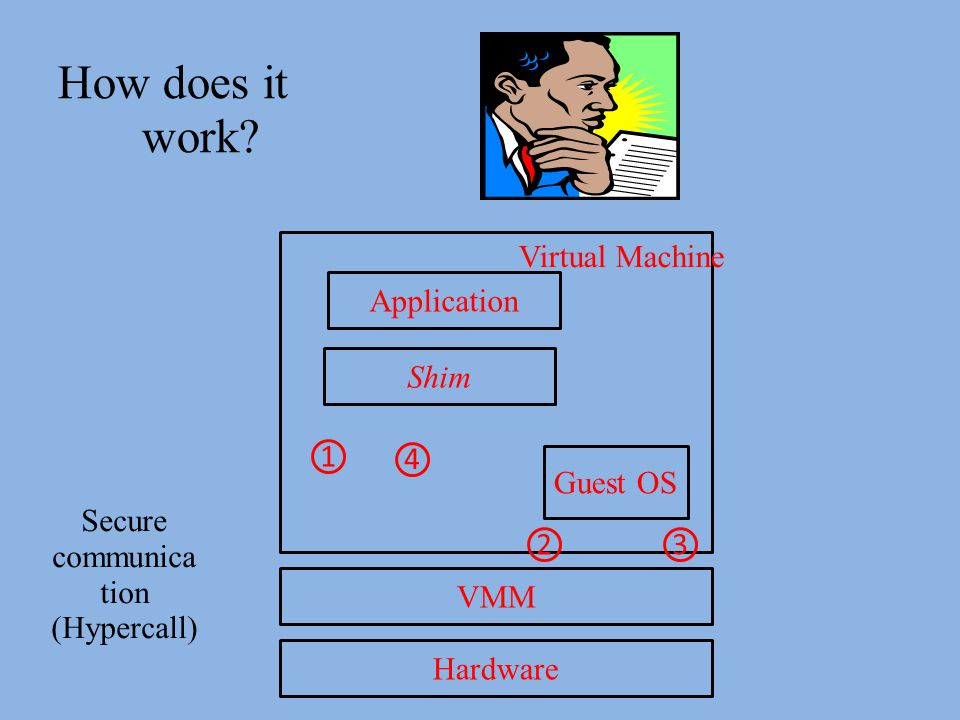 How does it work Virtual Machine Application Shim 1 4 Guest OS
