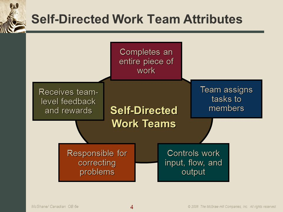 implementing self directed teams management essay Strategic leadership and decision making  there is a definite parallel between the self-managing worker teams we  senior management teams can.
