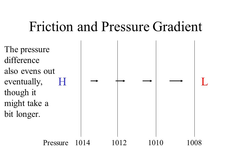 Friction and Pressure Gradient