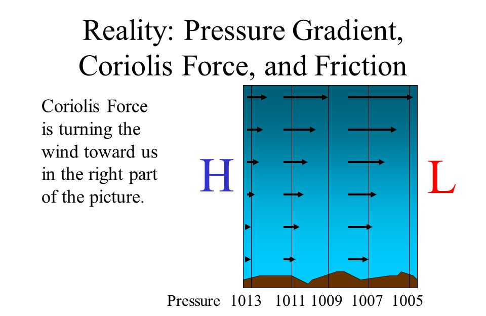 Reality: Pressure Gradient, Coriolis Force, and Friction