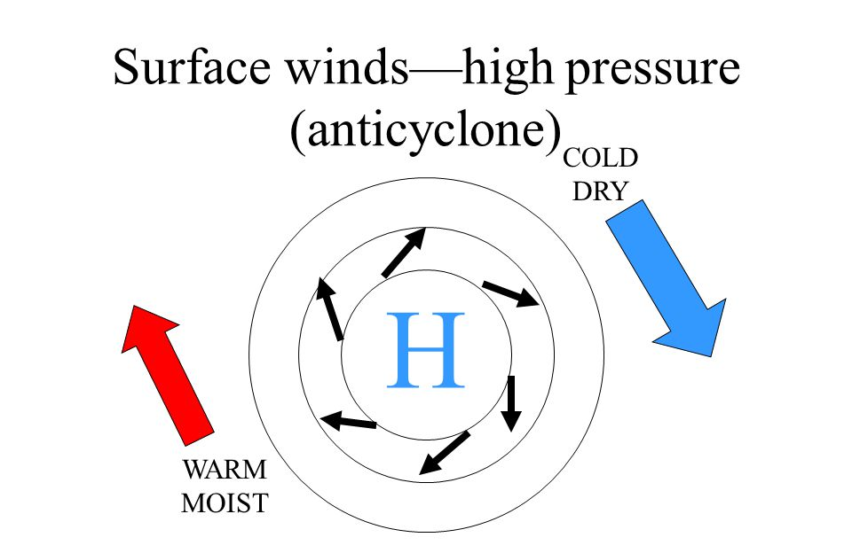 Surface winds—high pressure (anticyclone)