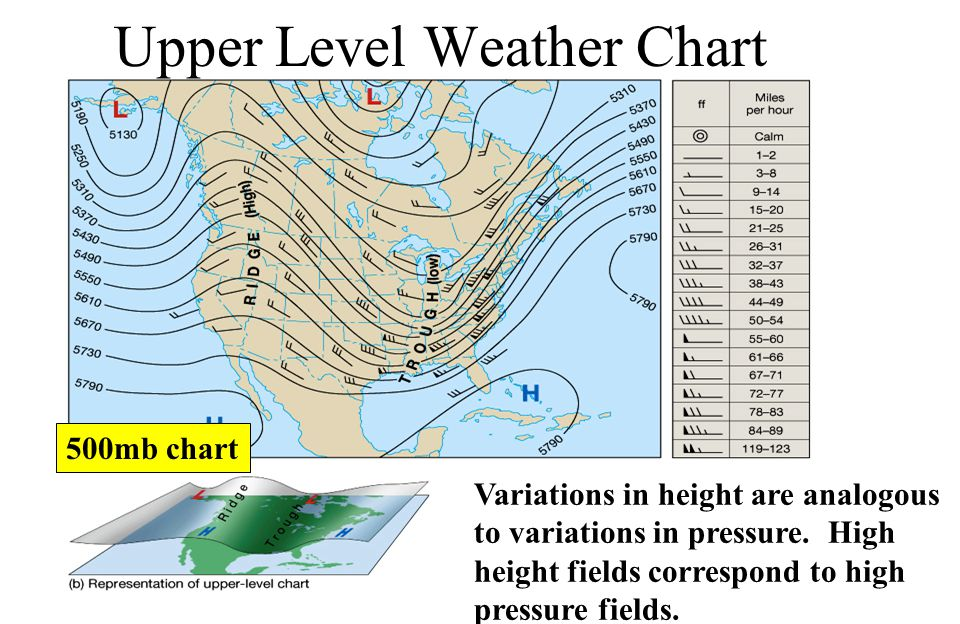 Upper Level Weather Chart